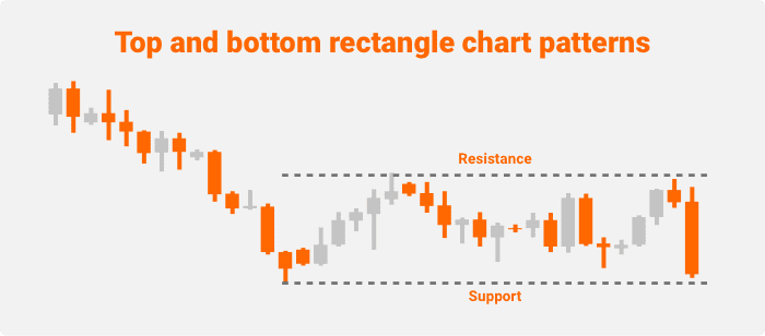 top and bottom rectangle pattern