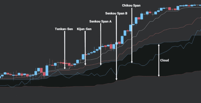 Ichimoku Chart - Five Main Lines