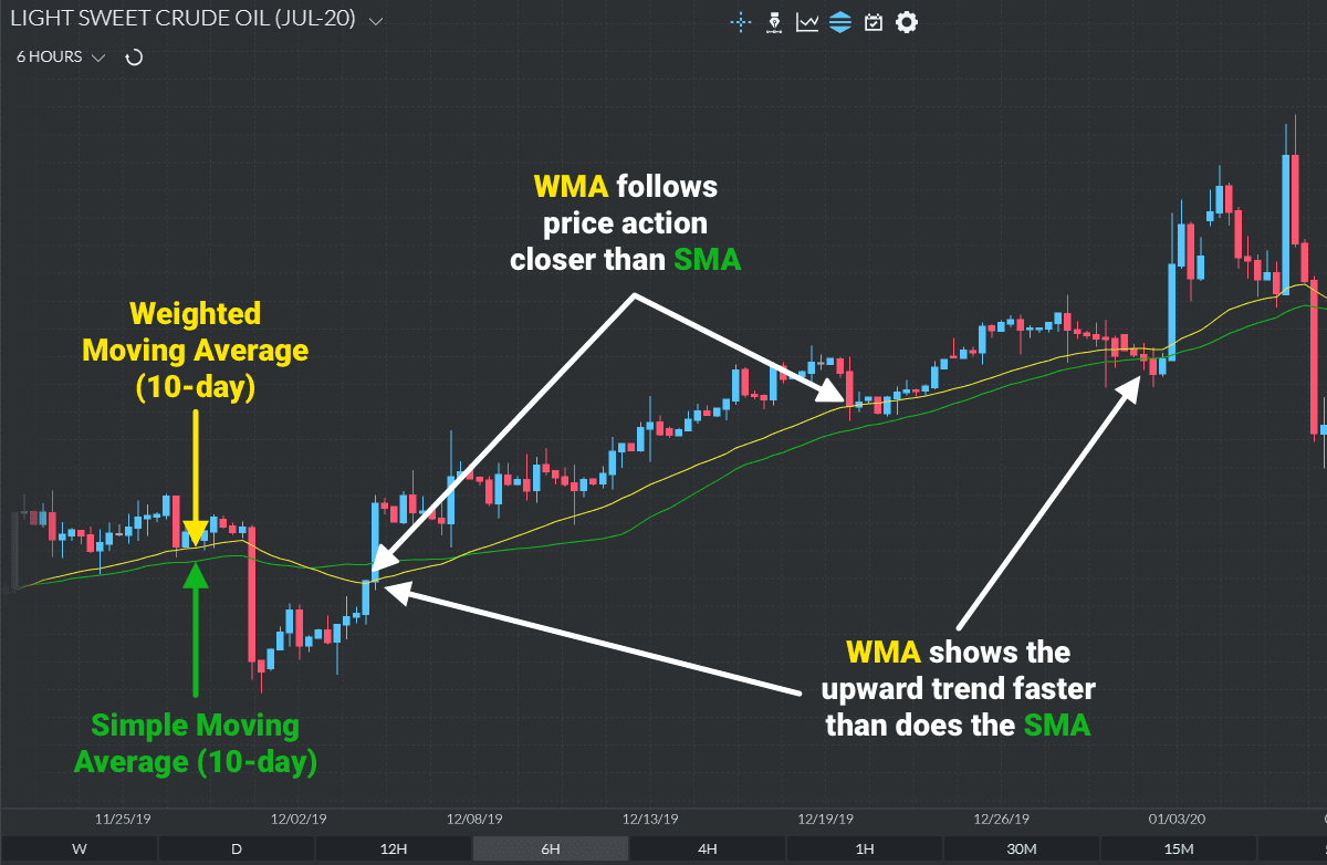 What is the Weighted Moving Average