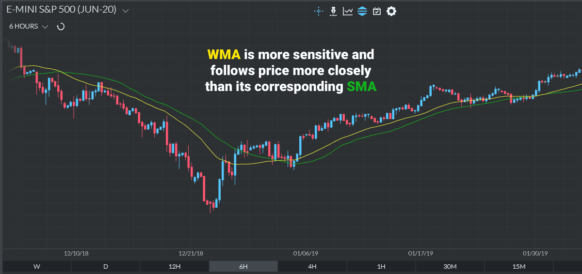 How to Calculate the Weighted Moving Average