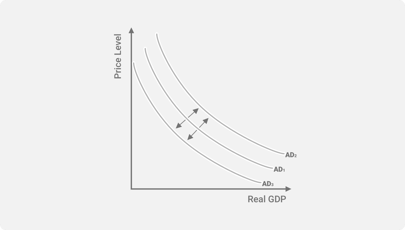 Shifts In The Curve