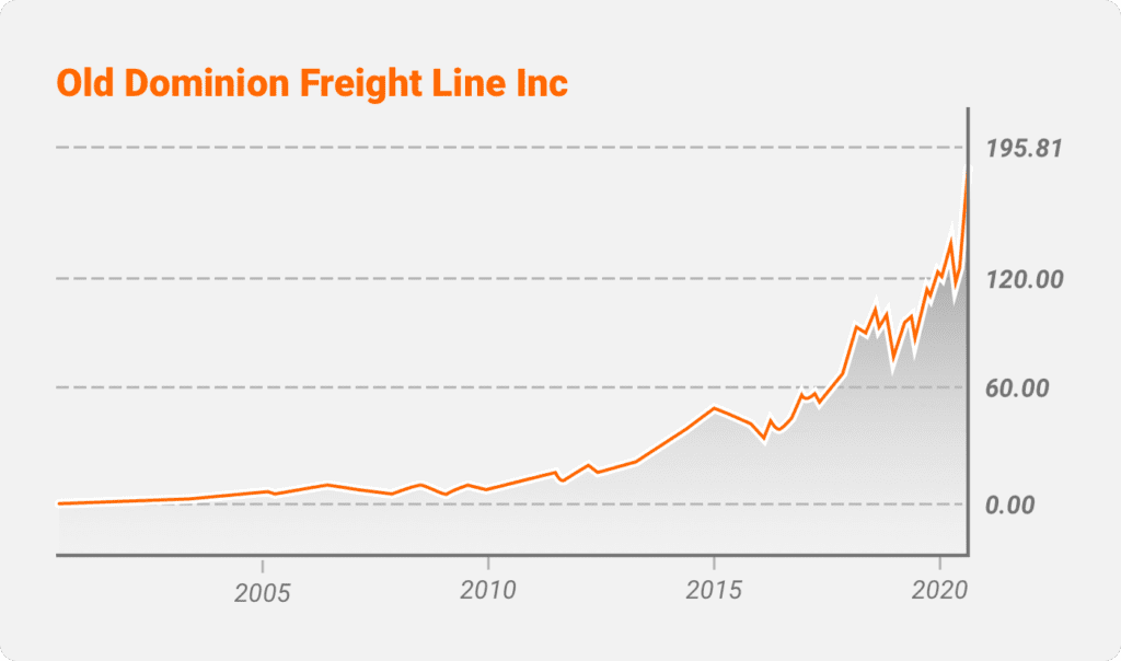 Old Dominion Freight Lines Inc (ODFL)