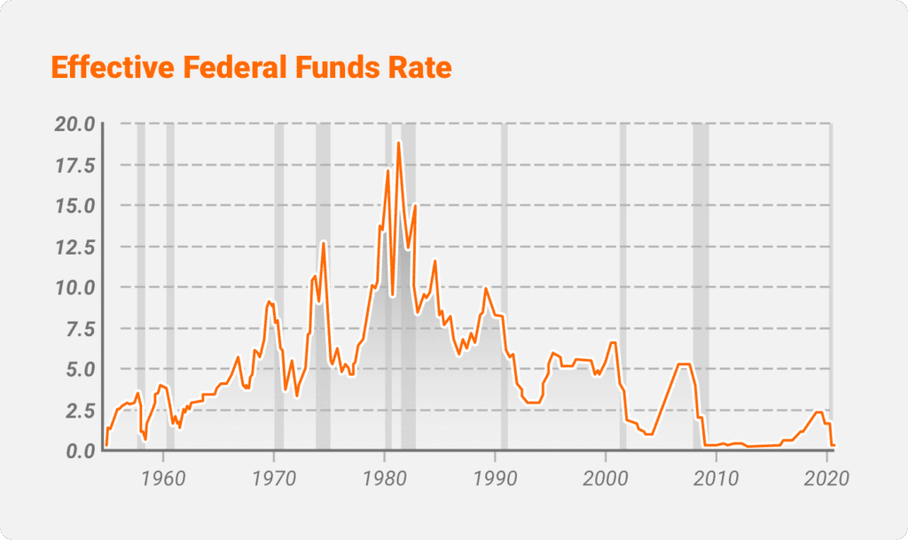 Fed Interest Rate Decisions