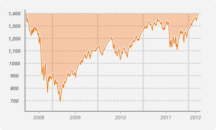 S&P 500 drawdown 2008-2012