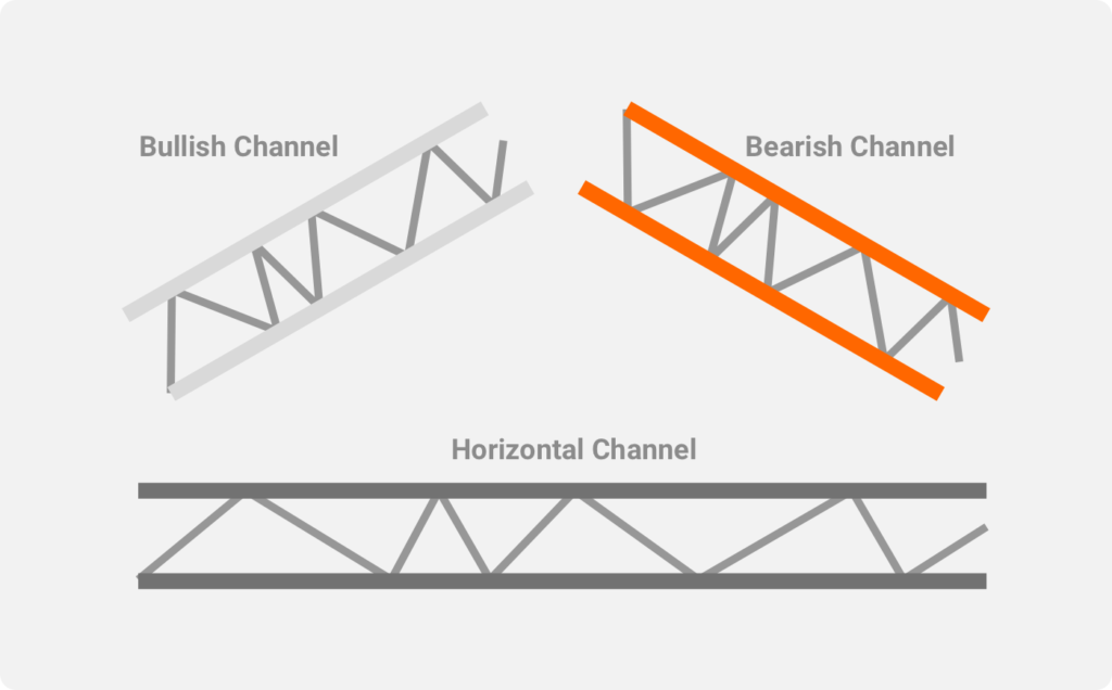 Types of Price Channels