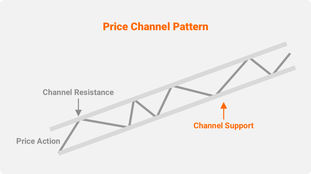 What Is a Price Channel