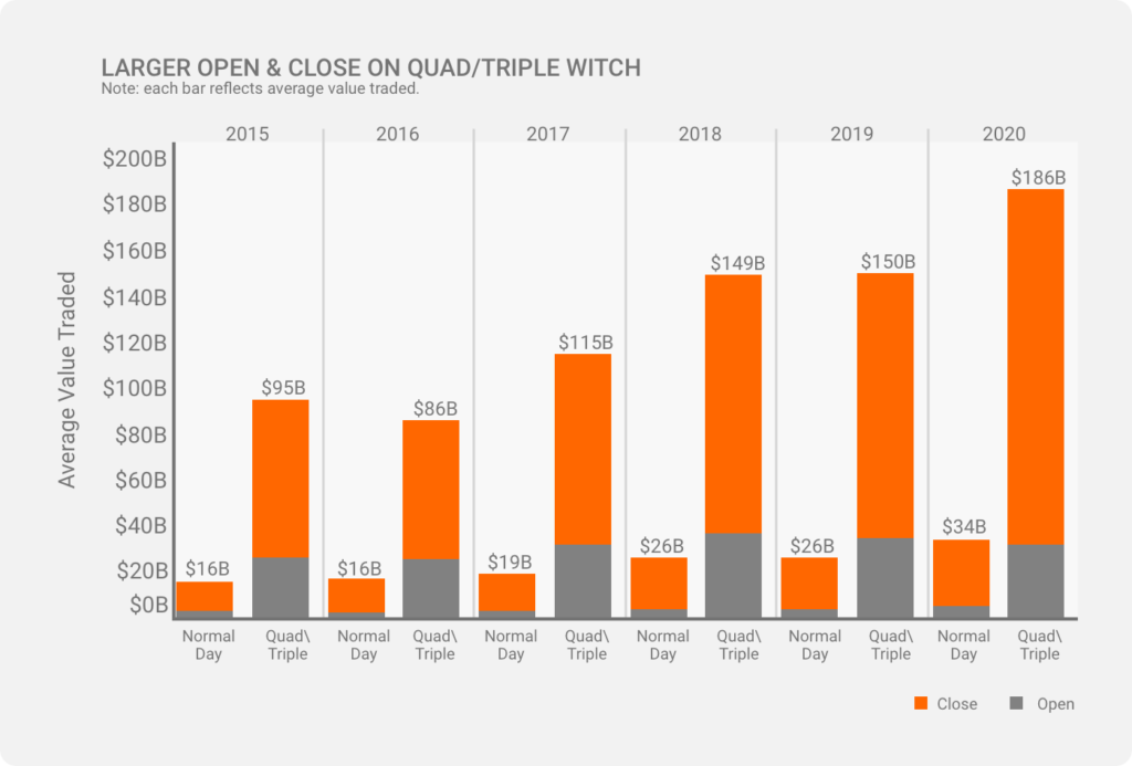 Effect of Quad Witching
